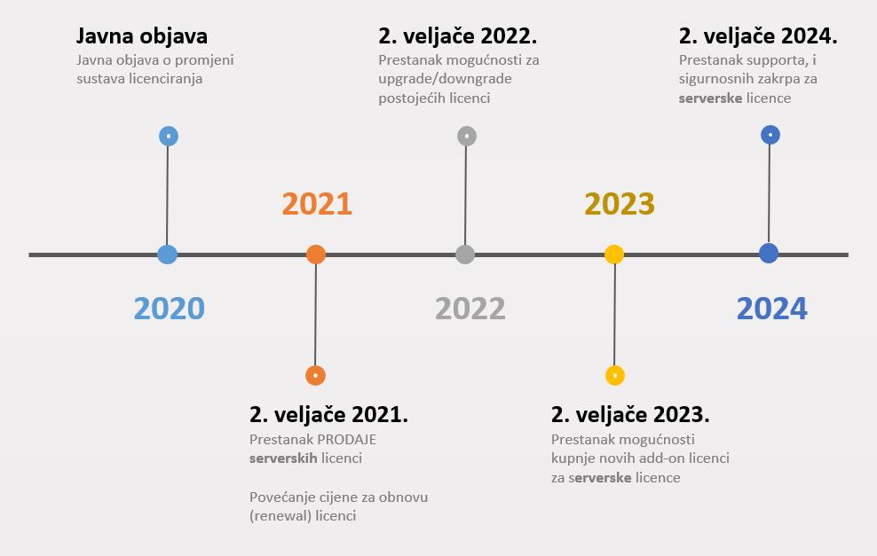 Atlassian Timeline